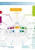 cartographie Grands Magasins et Magasins Multi-Commerces - Forco - Page 5
