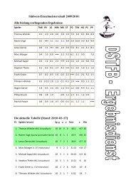 Südwest-Einzelmeisterschaft 2009/2010: