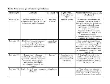 Tabela - Novas normas que entrarão em vigor no Paraná ... - Detran