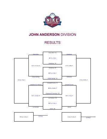 JOHN ANDERSON DIVISION RESULTS - Tournament of Champions