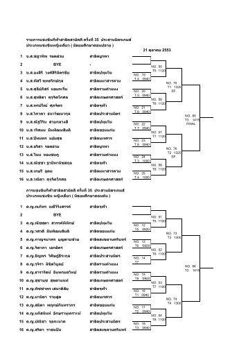 รายการแข่งขันกีฬาสาธิตสามัคคี ครั้งที่ 35 ประ