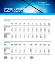 Investor Confidence Index® Historical Data - State Street