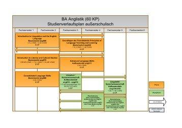 BA Anglistik (60 KP) Studienverlaufsplan außerschulisch