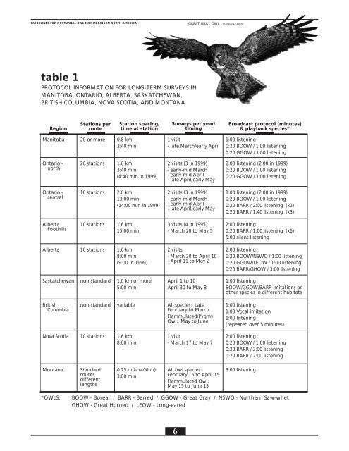 for Nocturnal Owl Monitoring in North America - Bird Studies Canada