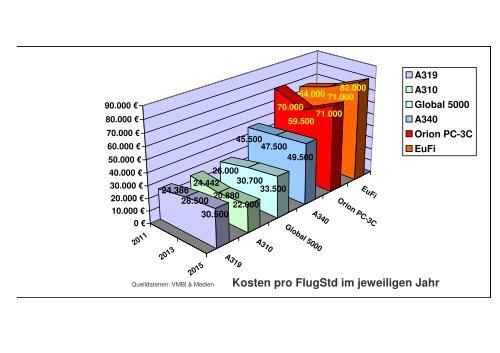 Kosten pro FlugStd im jeweiligen Jahr (Fix Wing Bw)