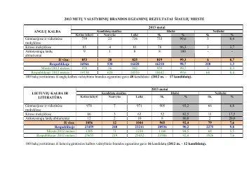 2013 metų valstybinių brandos egzaminų rezultatai šiaulių mieste