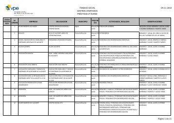 Listado de centros ofertados para realizar prácticas en 2º curso para ...