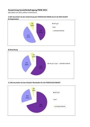 Auswertung Ausstellerbefragung PMW 2012 - Paracelsus Messe