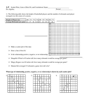 Printables Scatter Plot And Line Of Best Fit Worksheet line of best fit homework jan 28 a 9 scatter plots lines and correlations pdf