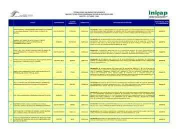 Tecnologías validadas por usuarios - Inifap
