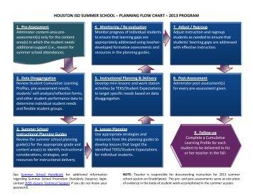 houston isd summer school – planning flow chart – 2013 program