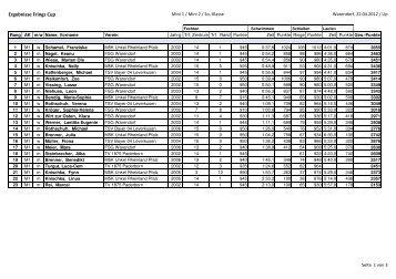 Ergebnisse-Frings-Cup-20120422 1 - M5K Unkel