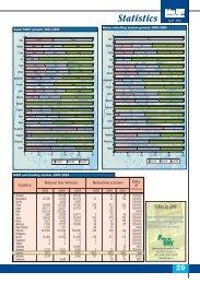 Statistics April 2006 - Vehicles