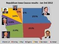 Republican Iowa Caucus results - Jan 3rd 2012
