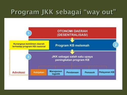 Kepala BKKBN - Kebijakan Kesehatan Indonesia