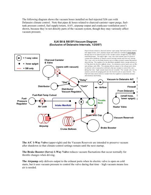 plumbing vacuum reservoir diagram wiring diagram all data Central Vac Tubing and Fittings the following diagram shows the vacuum hoses installed jag lovers plumbing vacuum reservoir diagram