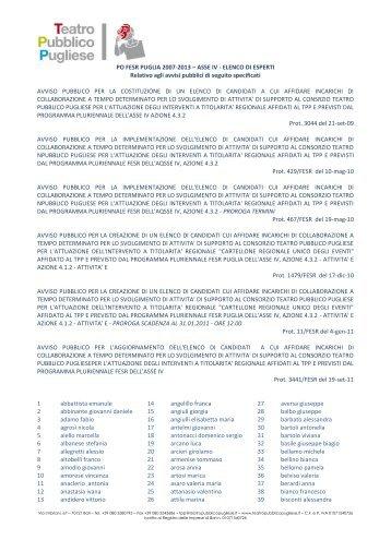 PO FESR PUGLIA 2007-2013 – ASSE IV - ELENCO DI ESPERTI ...