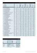 QS WORLD UNIVERSITY RANKINGS 2012/13: TOP 500 - Page 7