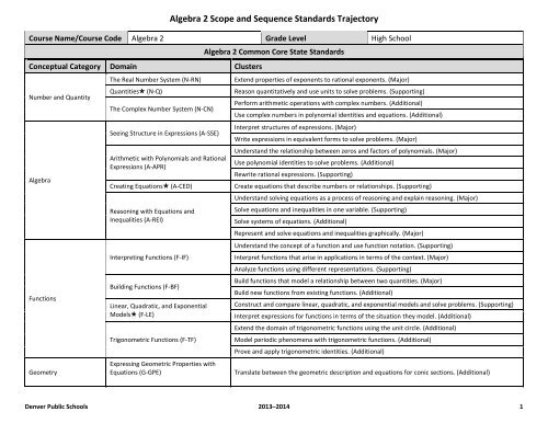 Algebra 2 Scope and Sequence - Standards Toolkit - Denver