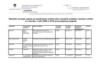Rezultati Javnega razpisa za spodbujanje raziskovalno razvojnih