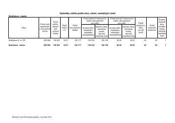 Výsledky volieb podľa obcí, miest, mestských častí - iHNed