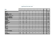 GCSE Results Archive 2003 - 2008 2003 Subject A ...