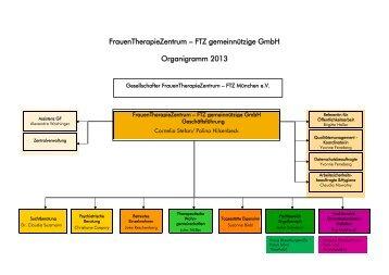 FrauenTherapieZentrum – FTZ gemeinnützige GmbH Organigramm ...