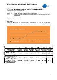 Kommunale Ausgaben für Jugendarbeit - Nachhaltigkeit - Stadt ...