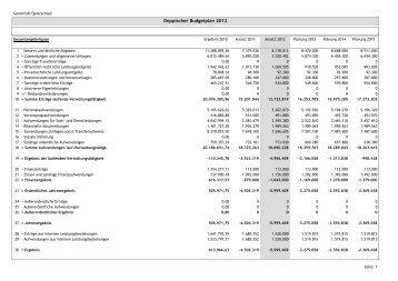 Doppischer Budgetplan 2012 - Freie Wähler Quierschied