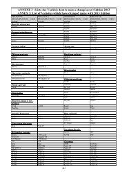 Liste des Variétés dont le nom a changé avec l'édition 2013 ANNEX 3