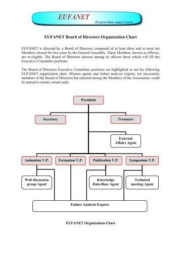 Lcls Directorate Organization Chart Slac Group Department
