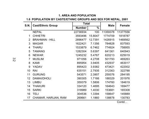 Population by caste/ethnic groups and sex for Nepal 2001