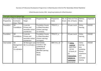 Programmes Schedule For Secondary School