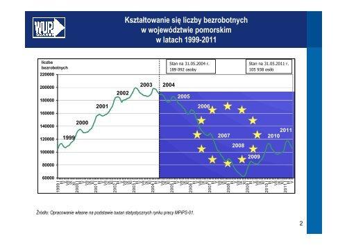 Aktualna i prognozowana sytuacja na pomorskim rynku pracy ...