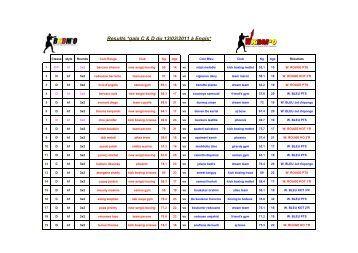 Results *gala C & D du 13/03/2011 à Engis* - Bkbmo.be