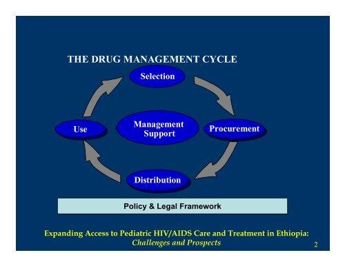 ARV Procurement: The Ethiopian Experience - ICAP