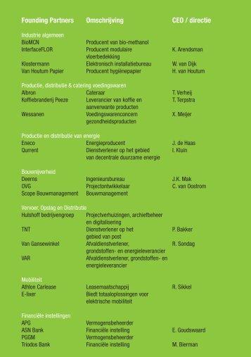 Founding Partners Omschrijving CEO / directie - De Groene Zaak