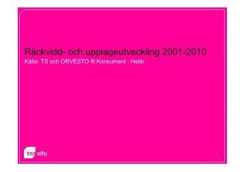 Räckvidd- och upplageutveckling 2001-2010 - TNS-Sifo