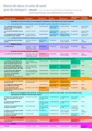 Statuts de séjour et soins de santé pour les étrangers - Medimmigrant