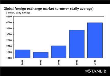 Average daily turnover forex market