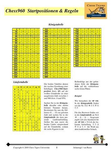 Chess960 Startpositionen & Regeln