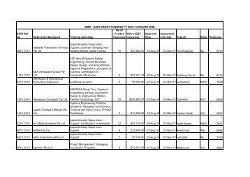 sadi grant funding fy 2012-13 round