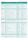 DIRECTORy OF CONSULTANTS AND ... - BMI Healthcare - Page 3