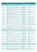 DIRECTORy OF CONSULTANTS AND ... - BMI Healthcare - Page 6