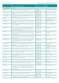 DIRECTORy OF CONSULTANTS AND ... - BMI Healthcare - Page 7