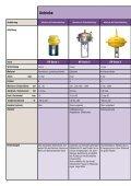 Kämmer Ventile – Produktübersicht - Flowserve Corporation - Seite 6