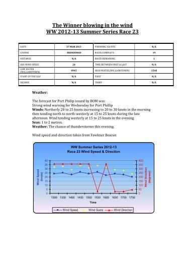 The Winner blowing in the wind WW 2012-13 Summer Series Race 23