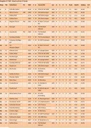Rangliste 27. NJO : Stand nach der 9. Runde Rang TNr Teilnehmer ...