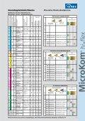 MicroKom® hi.flex - Feinbohren Ø 6-125 mm - Power-Tools - Seite 7