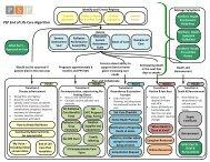 psp eol algorithm - northern health - GPSC